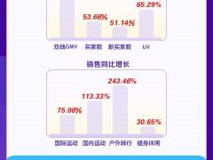 苏宁7月体育品类双线GMV同比增长120.17%