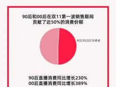 双11第一波售卖期:非主流和00后在直播间贡献近50%花费份额